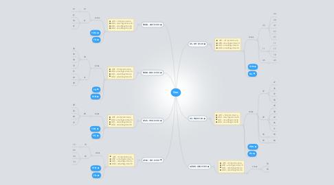 Mind Map: Geo