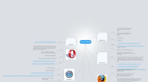 Mind Map: Browser Wars