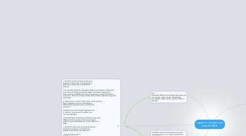 Mind Map: Capitulo ll - Derechos del aprendiz SENA.