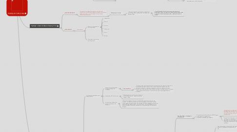 Mind Map: PARQUE EXPLORA