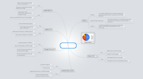 Mind Map: Marcella Saucedo Browsers 2013