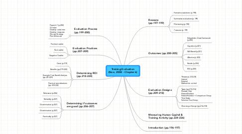 Mind Map: Training Evaluation (Noe, 2008 - Chapter 6)