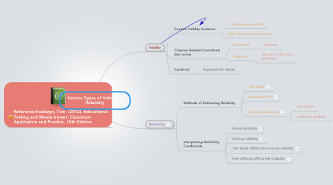 Mind Map: Various Types of Validity & Relability