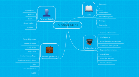 Mind Map: GUSTAVO SYLLOS
