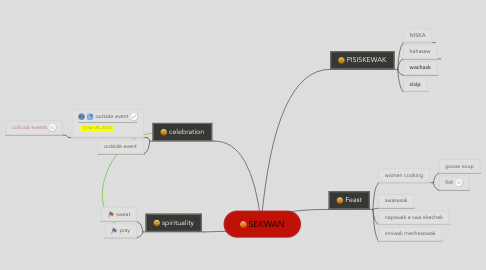 Mind Map: SEKWAN