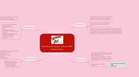 Mind Map: Derechos de Autor, normas APA, software libre.