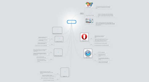 Mind Map: Paul Vizcarra Browsers 2013