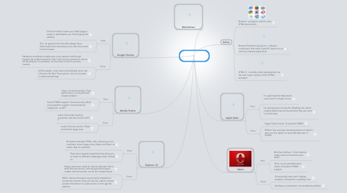 Mind Map: Gabe Perea  Browsers 2013