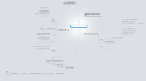 Mind Map: Social Media in Education