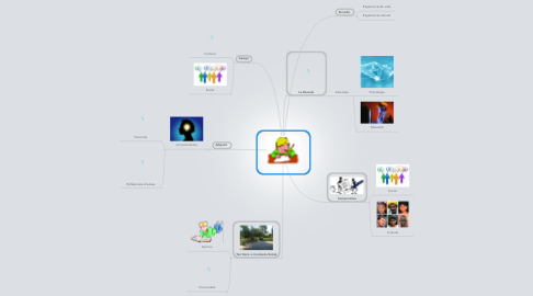 Mind Map: La Ciudad Educadora