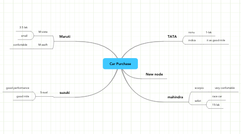 Mind Map: Car Purchase