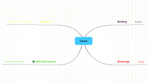 Mind Map: Career