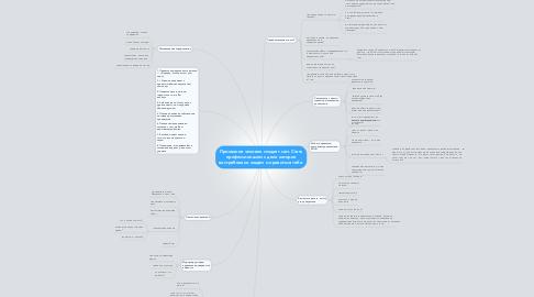 Mind Map: Призвание человек создает сам. Стать профессионалом с деле которое востребовано людям и нравиться тебе.