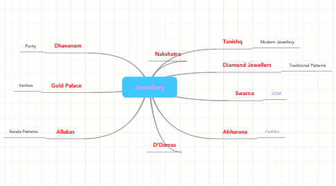 Mind Map: Jewellery