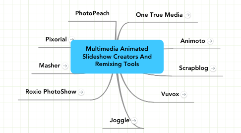 Mind Map: Multimedia Animated Slideshow Creators And Remixing Tools