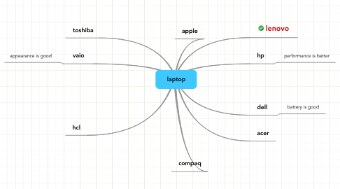 Mind Map: laptop