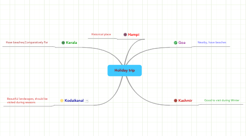 Mind Map: Holiday trip