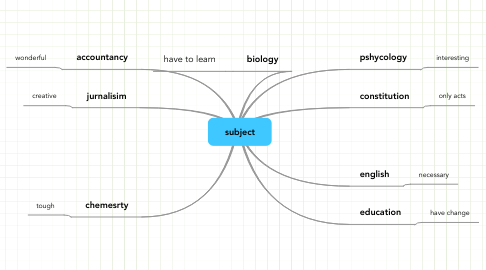 Mind Map: subject
