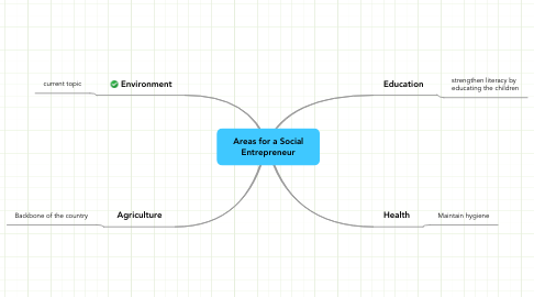 Mind Map: Areas for a Social Entrepreneur