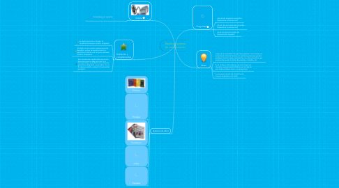 Mind Map: Medios impresos de comunicación