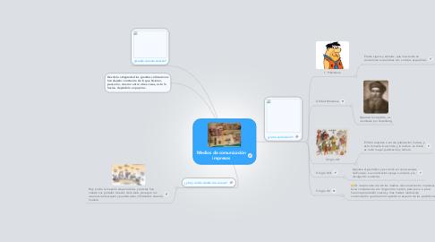 Mind Map: Medios de comunicación impresos