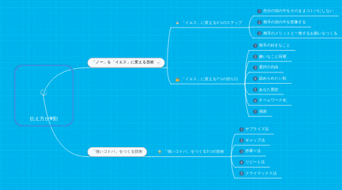 Mind Map: 伝え方が9割