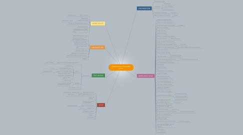 Mind Map: Characteristics of Persuasive Letters