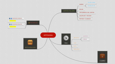 Mind Map: ARTESANIA