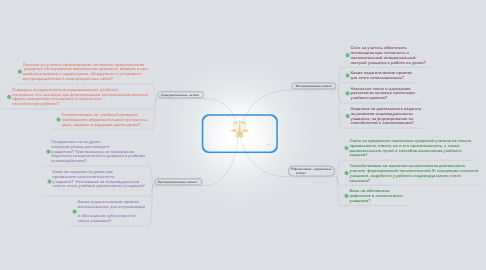 Mind Map: Copy of АСПЕКТЫ АНАЛИЗА ИНТЕРАКТИВНОГО УРОКА
