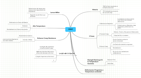Mind Map: CREEP