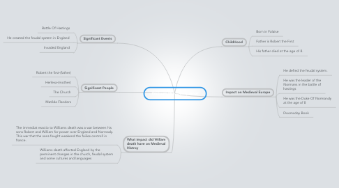Mind Map: William the Conqueror