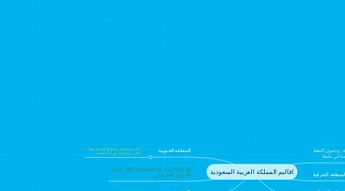 Mind Map: اقاليم المملكة العربية السعودية