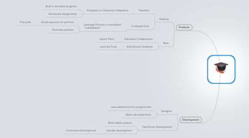 Mind Map: Furthered