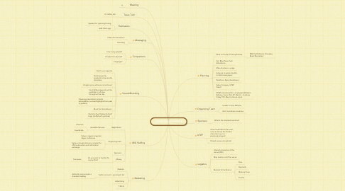Mind Map: STEM CHALLENGE 4