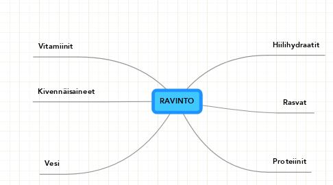 Mind Map: RAVINTO