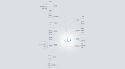 Mind Map: 挚盟后台