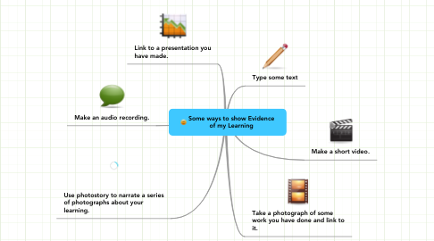 Mind Map: Some ways to show Evidence