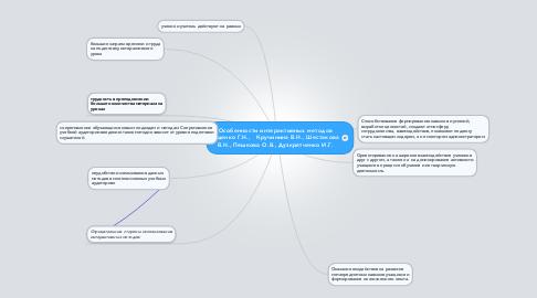 Mind Map: Особенности интерактивных методов Ищенко Г.Н.,   Кручинина В.Н., Шестакова В.Н., Пешкова О.В., Дузкрятченко И.Г.
