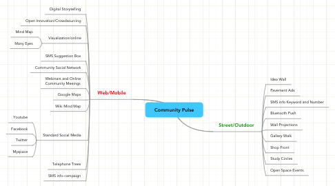 Mind Map: Community Pulse