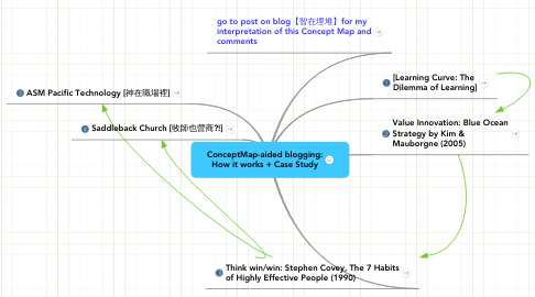Mind Map: ConceptMap-aided blogging: How it works + Case Study