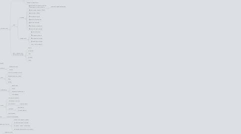 """Mind Map: Курс """"Мастер презентаций"""""""