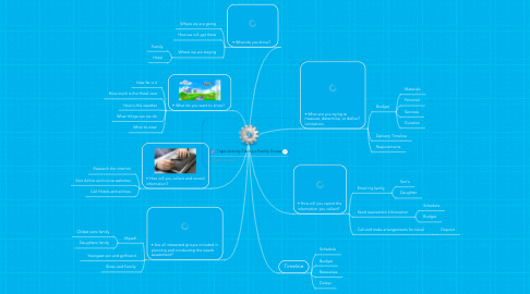Mind Map: Topic Activity-Taking a Family Cruise