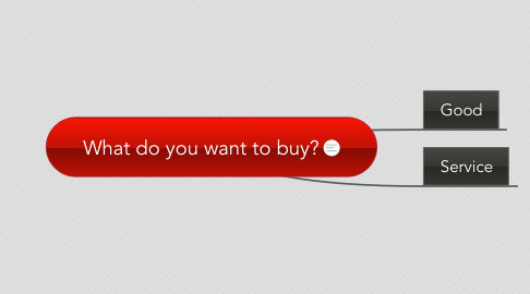 Mind Map: What do you want to buy?