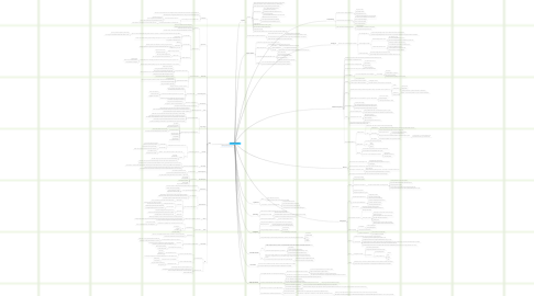 Mind Map: Educational Simulations