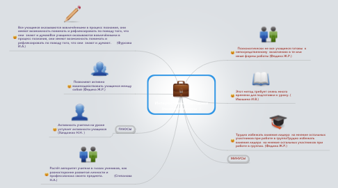 Mind Map: Интерактивные методики (плюсы и минусы  )