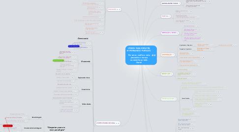 Mind Map: VÍDEOS PARA REFLETIR, BY FERNANDO FURTADO. - Por amor, confira a nota passando o mouse na caixinha ao lado. Grato!