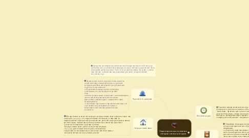 Mind Map: Характеристика основных интерактивных методов