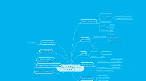 Mind Map: Flujograma de Ingeniería en Computación
