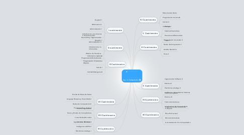 Mind Map: Ing. en Computación