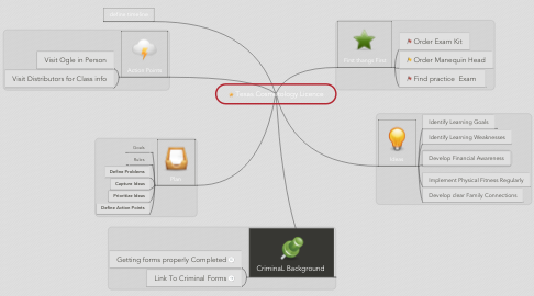 Mind Map: Texas Cosmetology Licence